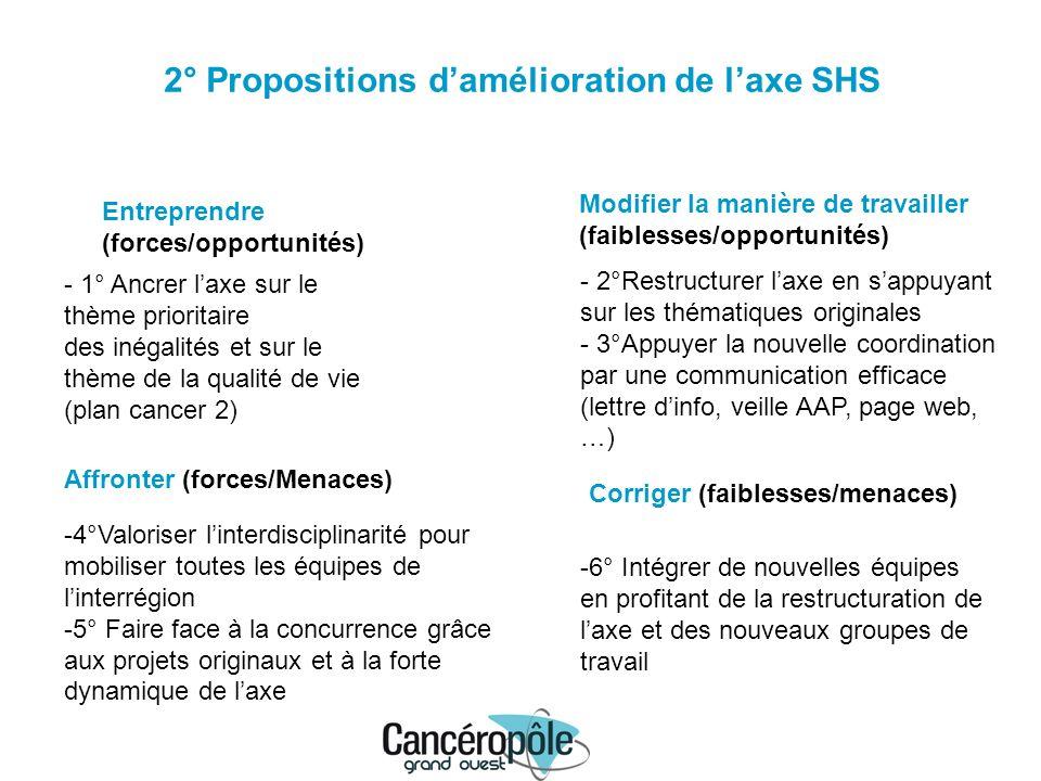 2° Propositions damélioration de laxe SHS Entreprendre (forces/opportunités) Modifier la manière de travailler (faiblesses/opportunités) Affronter (fo