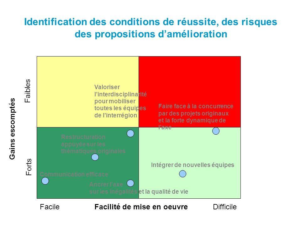 Identification des conditions de réussite, des risques des propositions damélioration Facilité de mise en oeuvreFacileDifficile Gains escomptés Forts