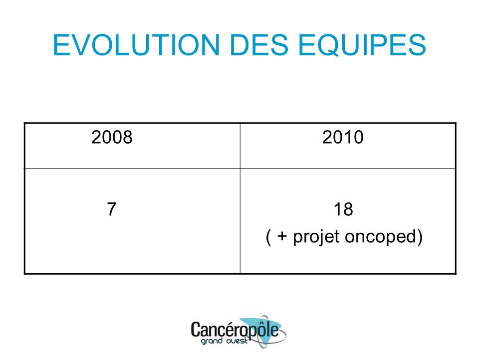 EVOLUTION DES EQUIPES 2008 2010 Brest : 2 Nantes : 2 Tours : 3 Brest : 3 Nantes : 5 Rennes : 4 Tours : 5 Angers : 1