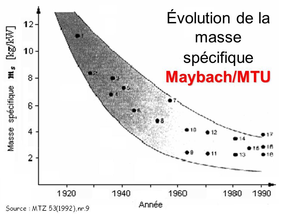 Marcel Ginu POPAMachines thermiques107 Maybach/MTU Évolution de la masse spécifique Maybach/MTU