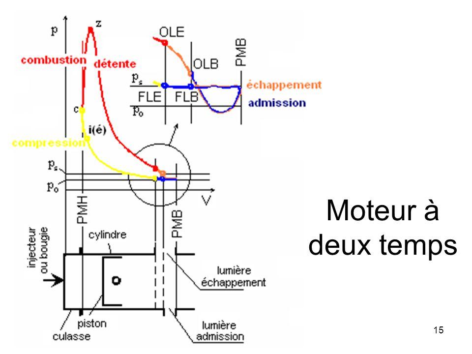 Marcel Ginu POPAMachines thermiques15 Moteur à deux temps