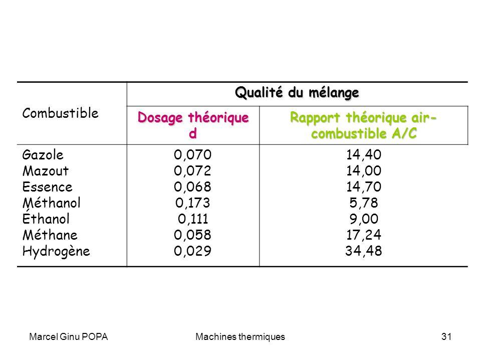 Marcel Ginu POPAMachines thermiques31 Combustible Qualité du mélange Dosage théorique d Rapport théorique air- combustible A/C Gazole Mazout Essence M