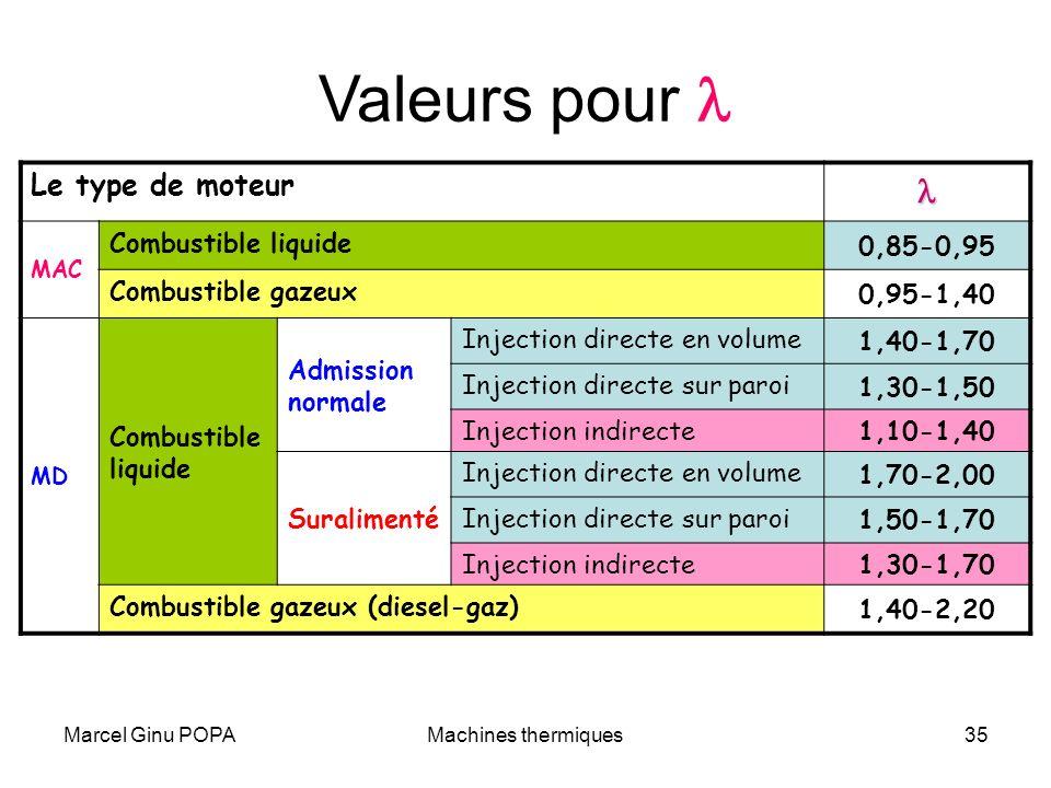 Marcel Ginu POPAMachines thermiques35 Valeurs pour Le type de moteur MAC Combustible liquide 0,85-0,95 Combustible gazeux 0,95-1,40 MD Combustible liq