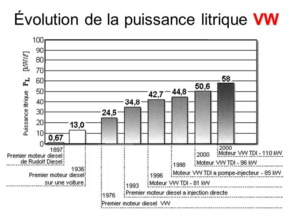 Marcel Ginu POPAMachines thermiques97 VW Évolution de la puissance litrique VW