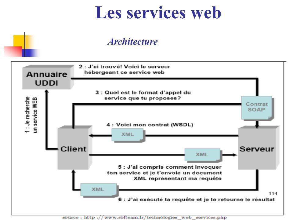 11 Architecture Les services web