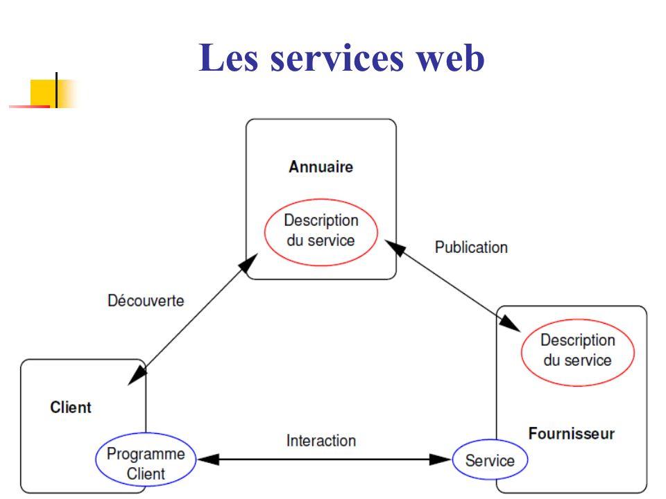 14 Les services web