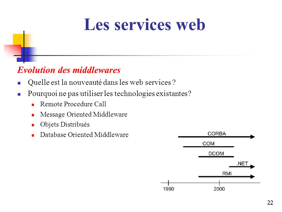 22 Evolution des middlewares Quelle est la nouveauté dans les web services ? Pourquoi ne pas utiliser les technologies existantes? Remote Procedure Ca