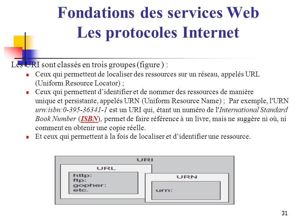 31 Les URI sont classés en trois groupes (figure ) : Ceux qui permettent de localiser des ressources sur un réseau, appelés URL (Uniform Resource Loca