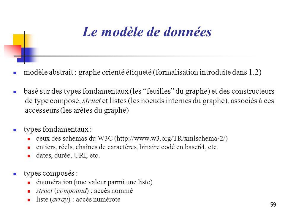 59 Le modèle de données modèle abstrait : graphe orienté étiqueté (formalisation introduite dans 1.2) basé sur des types fondamentaux (les feuilles du