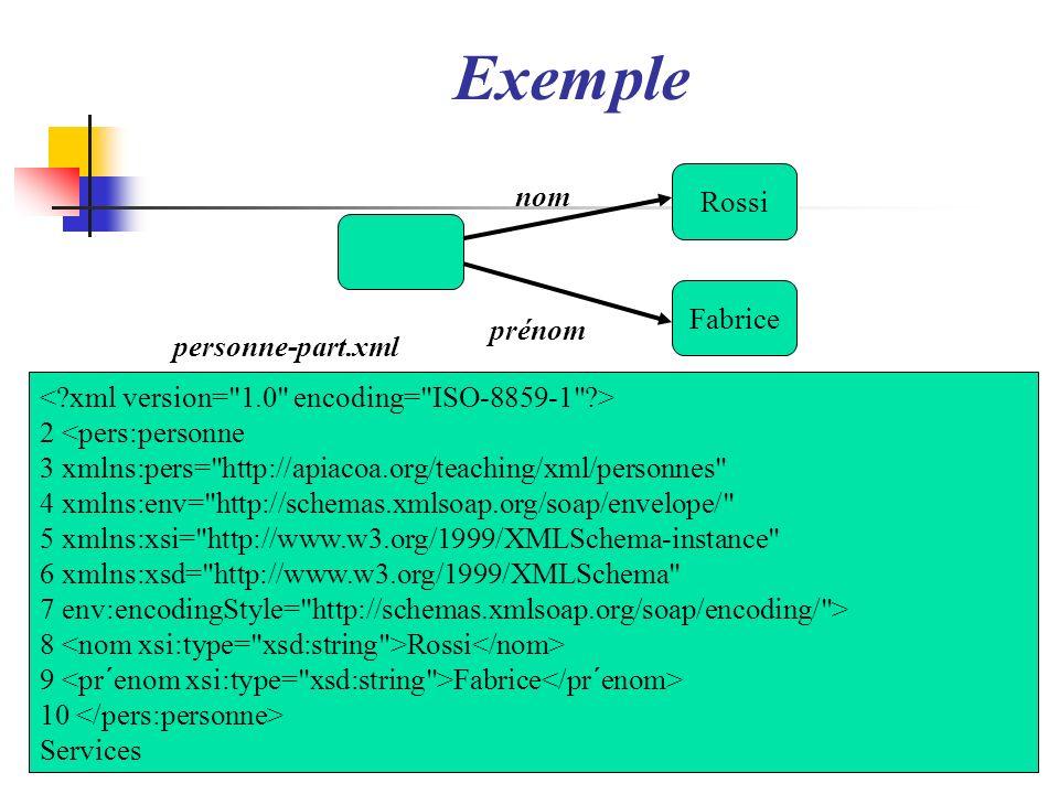65 Exemple Fabrice Rossi nom prénom 2 <pers:personne 3 xmlns:pers=