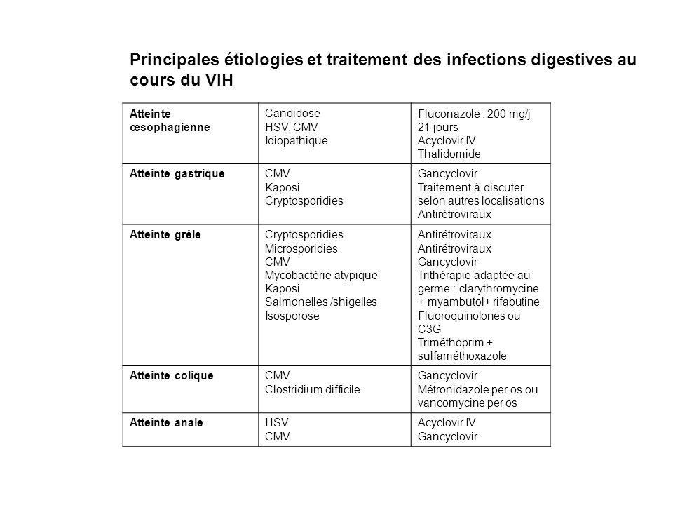 Principales étiologies et traitement des infections digestives au cours du VIH Atteinte œsophagienne Candidose HSV, CMV Idiopathique Fluconazole : 200