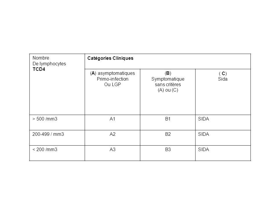 Nombre De lymphocytes TCD4 Catégories Cliniques (A) asymptomatiques Primo-infection Ou LGP (B) Symptomatique sans critères (A) ou (C) ( C) Sida > 500