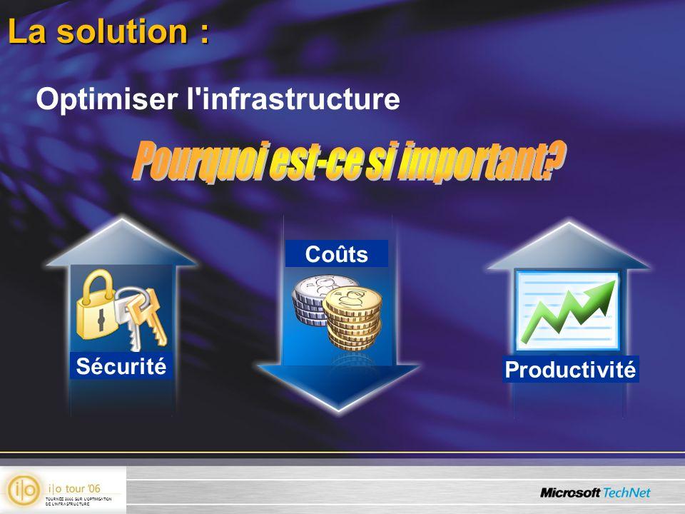 La solution : Optimiser l infrastructure Sécurité Coûts Productivité TOURNÉE 2006 SUR LOPTIMISATION DE LINFRASTRUCTURE