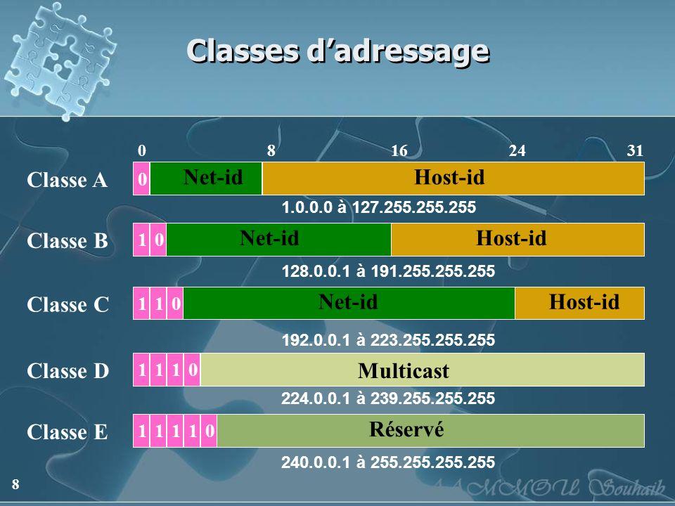 8 Classes dadressage 0 Net-id 024 Host-id 81631 1 Net-id Host-id Net-id Host-id Multicast 0 101 101 1 Réservé 10111 Classe A Classe B Classe C Classe