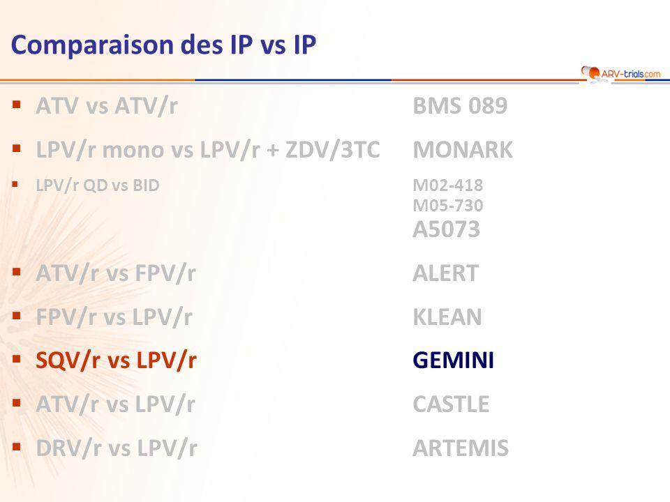 ATV vs ATV/rBMS 089 LPV/r mono vs LPV/r + ZDV/3TCMONARK LPV/r QD vs BIDM02-418 M05-730 A5073 ATV/r vs FPV/rALERT FPV/r vs LPV/rKLEAN SQV/r vs LPV/rGEMINI ATV/r vs LPV/rCASTLE DRV/r vs LPV/rARTEMIS Comparaison des IP vs IP