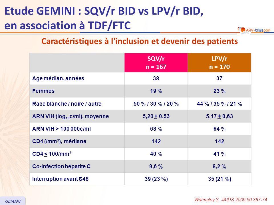 Etude GEMINI : SQV/r BID vs LPV/r BID, en association à TDF/FTC SQV/r n = 167 LPV/r n = 170 Age médian, années3837 Femmes19 %23 % Race blanche / noire / autre50 % / 30 % / 20 %44 % / 35 % / 21 % ARN VIH (log 10 c/ml), moyenne5,20 + 0,535,17 + 0,63 ARN VIH > 100 000c/ml68 %64 % CD4 (/mm 3 ), médiane142 CD4 < 100/mm 3 40 %41 % Co-infection hépatite C9,6 %8,2 % Interruption avant S4839 (23 %)35 (21 %) GEMINI Caractéristiques à l inclusion et devenir des patients Walmsley S.