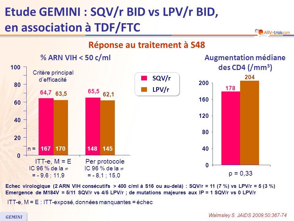 Echec virologique (2 ARN VIH consécutifs > 400 c/ml à S16 ou au-delà) : SQV/r = 11 (7 %) vs LPV/r = 5 (3 %) Emergence de M184V = 5/11 SQV/r vs 4/5 LPV/r ; de mutations majeures aux IP = 1 SQV/r vs 0 LPV/r Augmentation médiane des CD4 (/mm 3 ) % ARN VIH < 50 c/ml Réponse au traitement à S48 ITT-e, M = EPer protocole IC 96 % de la = - 9,6 ; 11,9 Critère principal defficacité 64,7 65,5 63,5 62,1 0 20 40 60 80 100 IC 96 % de la = - 8,1 ; 15,0 148145n =167170 Etude GEMINI : SQV/r BID vs LPV/r BID, en association à TDF/FTC Walmsley S.