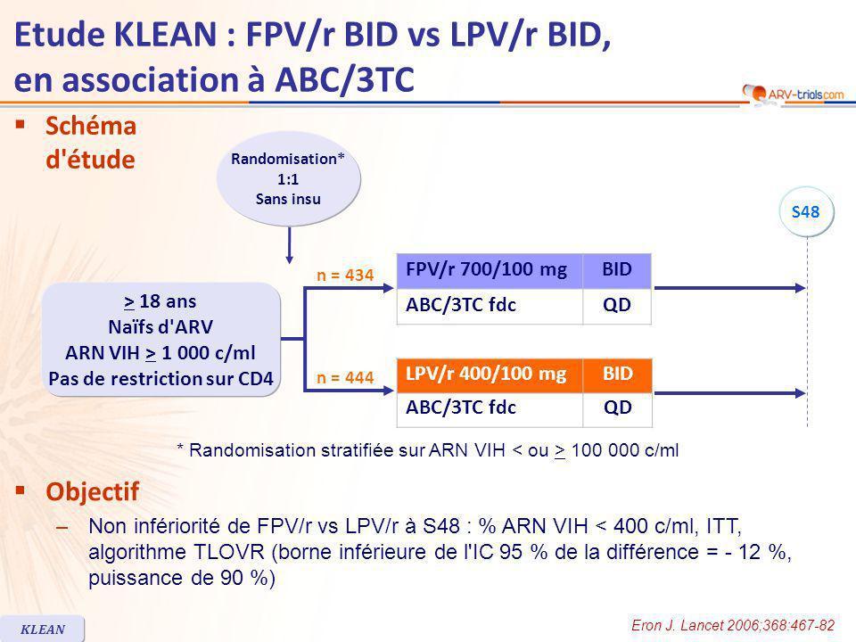 Schéma d étude Objectif –Non infériorité de FPV/r vs LPV/r à S48 : % ARN VIH < 400 c/ml, ITT, algorithme TLOVR (borne inférieure de l IC 95 % de la différence = - 12 %, puissance de 90 %) FPV/r 700/100 mgBID ABC/3TC fdcQD LPV/r 400/100 mgBID ABC/3TC fdcQD S48 * Randomisation stratifiée sur ARN VIH 100 000 c/ml Etude KLEAN : FPV/r BID vs LPV/r BID, en association à ABC/3TC Eron J.