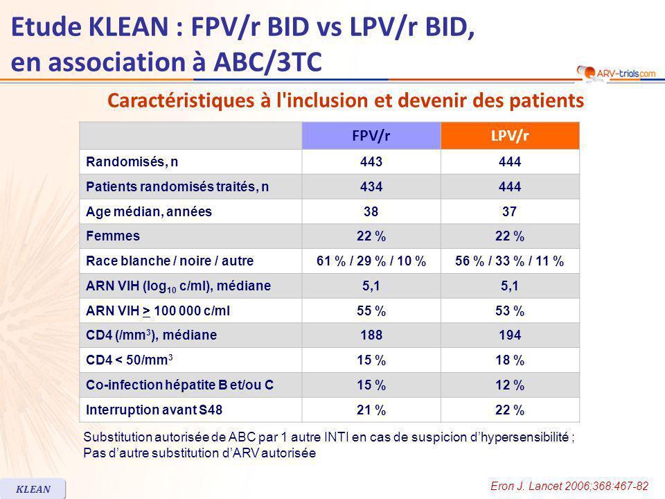 Etude KLEAN : FPV/r BID vs LPV/r BID, en association à ABC/3TC FPV/rLPV/r Randomisés, n443444 Patients randomisés traités, n434444 Age médian, années3837 Femmes22 % Race blanche / noire / autre61 % / 29 % / 10 %56 % / 33 % / 11 % ARN VIH (log 10 c/ml), médiane5,1 ARN VIH > 100 000 c/ml55 %53 % CD4 (/mm 3 ), médiane188194 CD4 < 50/mm 3 15 %18 % Co-infection hépatite B et/ou C15 %12 % Interruption avant S4821 %22 % Substitution autorisée de ABC par 1 autre INTI en cas de suspicion dhypersensibilité ; Pas dautre substitution dARV autorisée KLEAN Caractéristiques à l inclusion et devenir des patients Eron J.