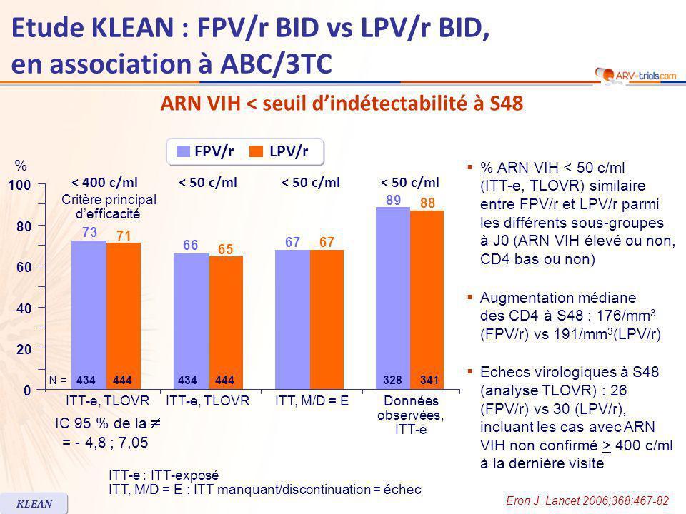Etude KLEAN : FPV/r BID vs LPV/r BID, en association à ABC/3TC ARN VIH < seuil dindétectabilité à S48 KLEAN ITT-e, TLOVR % IC 95 % de la = - 4,8 ; 7,05 Critère principal defficacité ITT, M/D = EDonnées observées, ITT-e 73 66 67 89 71 65 67 88 0 20 40 60 80 100 < 400 c/ml< 50 c/ml FPV/r LPV/r 434N =444434444328341 % ARN VIH < 50 c/ml (ITT-e, TLOVR) similaire entre FPV/r et LPV/r parmi les différents sous-groupes à J0 (ARN VIH élevé ou non, CD4 bas ou non) Augmentation médiane des CD4 à S48 : 176/mm 3 (FPV/r) vs 191/mm 3 (LPV/r) Echecs virologiques à S48 (analyse TLOVR) : 26 (FPV/r) vs 30 (LPV/r), incluant les cas avec ARN VIH non confirmé > 400 c/ml à la dernière visite Eron J.