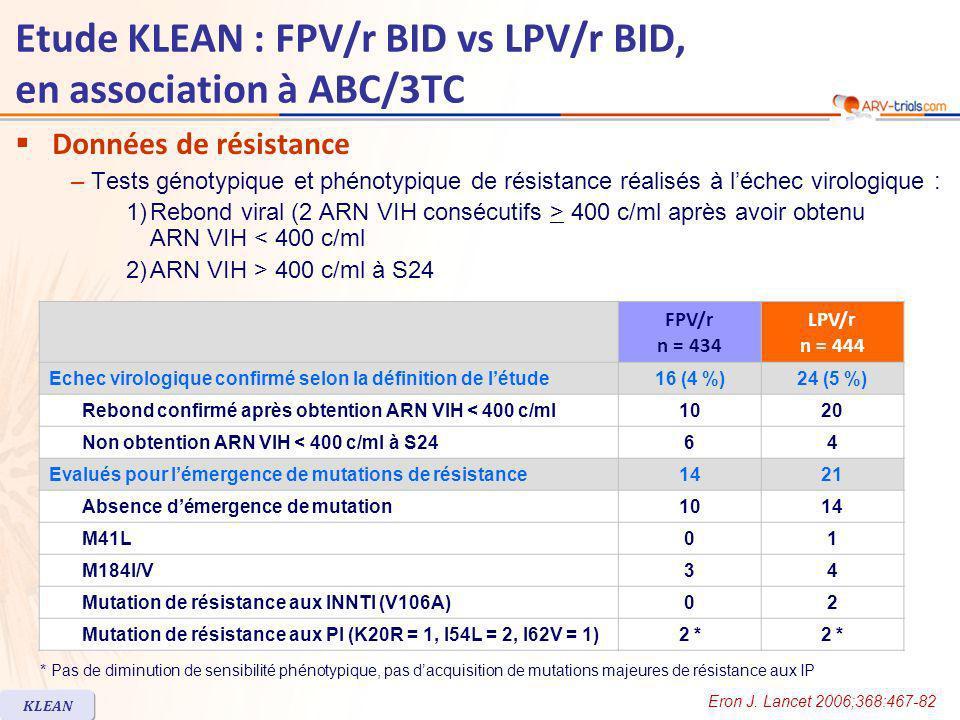 Etude KLEAN : FPV/r BID vs LPV/r BID, en association à ABC/3TC Données de résistance –Tests génotypique et phénotypique de résistance réalisés à léchec virologique : 1)Rebond viral (2 ARN VIH consécutifs > 400 c/ml après avoir obtenu ARN VIH < 400 c/ml 2)ARN VIH > 400 c/ml à S24 FPV/r n = 434 LPV/r n = 444 Echec virologique confirmé selon la définition de létude16 (4 %)24 (5 %) Rebond confirmé après obtention ARN VIH < 400 c/ml1020 Non obtention ARN VIH < 400 c/ml à S2464 Evalués pour lémergence de mutations de résistance1421 Absence démergence de mutation1014 M41L01 M184I/V34 Mutation de résistance aux INNTI (V106A)02 Mutation de résistance aux PI (K20R = 1, I54L = 2, I62V = 1)2 * * Pas de diminution de sensibilité phénotypique, pas dacquisition de mutations majeures de résistance aux IP KLEAN Eron J.