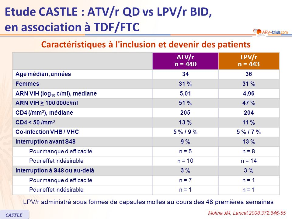CASTLE Etude CASTLE : ATV/r QD vs LPV/r BID, en association à TDF/FTC ATV/r n = 440 LPV/r n = 443 Age médian, années3436 Femmes31 % ARN VIH (log 10 c/ml), médiane5,014,96 ARN VIH > c/ml51 %47 % CD4 (/mm 3 ), médiane CD4 < 50 /mm 3 13 %11 % Co-infection VHB / VHC5 % / 9 %5 % / 7 % Interruption avant S489 %13 % Pour manque defficacitén = 5n = 8 Pour effet indésirablen = 10n = 14 Interruption à S48 ou au-delà3 % Pour manque defficacitén = 7n = 1 Pour effet indésirablen = 1 Caractéristiques à l inclusion et devenir des patients LPV/r administré sous formes de capsules molles au cours des 48 premières semaines Molina JM.