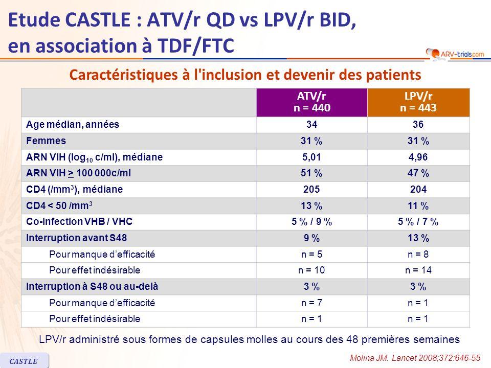 CASTLE Etude CASTLE : ATV/r QD vs LPV/r BID, en association à TDF/FTC ATV/r n = 440 LPV/r n = 443 Age médian, années3436 Femmes31 % ARN VIH (log 10 c/ml), médiane5,014,96 ARN VIH > 100 000c/ml51 %47 % CD4 (/mm 3 ), médiane205204 CD4 < 50 /mm 3 13 %11 % Co-infection VHB / VHC5 % / 9 %5 % / 7 % Interruption avant S489 %13 % Pour manque defficacitén = 5n = 8 Pour effet indésirablen = 10n = 14 Interruption à S48 ou au-delà3 % Pour manque defficacitén = 7n = 1 Pour effet indésirablen = 1 Caractéristiques à l inclusion et devenir des patients LPV/r administré sous formes de capsules molles au cours des 48 premières semaines Molina JM.