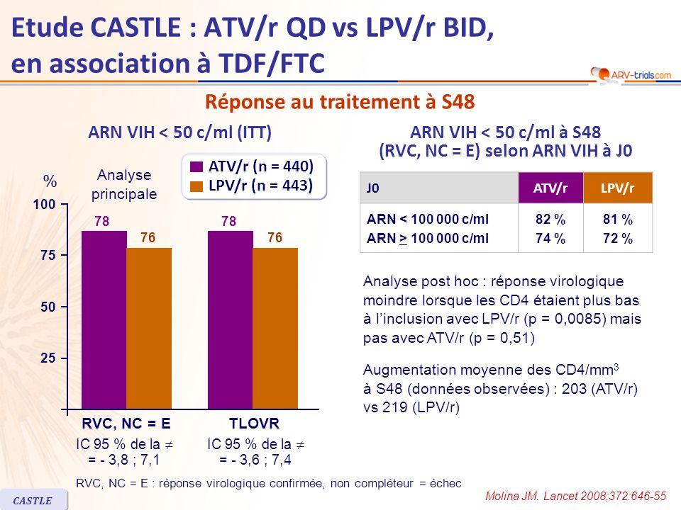 ARN VIH < 50 c/ml (ITT) Augmentation moyenne des CD4/mm 3 à S48 (données observées) : 203 (ATV/r) vs 219 (LPV/r) J0ATV/rLPV/r ARN < 100 000 c/ml ARN > 100 000 c/ml 82 % 74 % 81 % 72 % ARN VIH < 50 c/ml à S48 (RVC, NC = E) selon ARN VIH à J0 Réponse au traitement à S48 Analyse post hoc : réponse virologique moindre lorsque les CD4 étaient plus bas à linclusion avec LPV/r (p = 0,0085) mais pas avec ATV/r (p = 0,51) Etude CASTLE : ATV/r QD vs LPV/r BID, en association à TDF/FTC Molina JM.