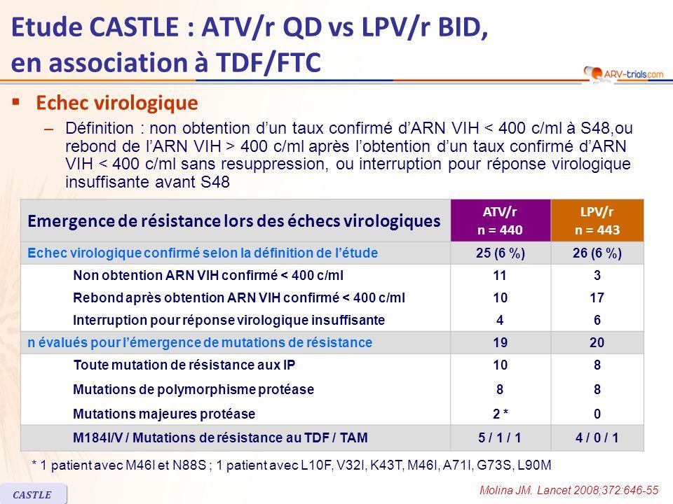 CASTLE Etude CASTLE : ATV/r QD vs LPV/r BID, en association à TDF/FTC Echec virologique –Définition : non obtention dun taux confirmé dARN VIH 400 c/m