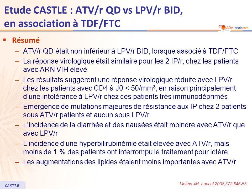 CASTLE Etude CASTLE : ATV/r QD vs LPV/r BID, en association à TDF/FTC Résumé –ATV/r QD était non inférieur à LPV/r BID, lorsque associé à TDF/FTC –La
