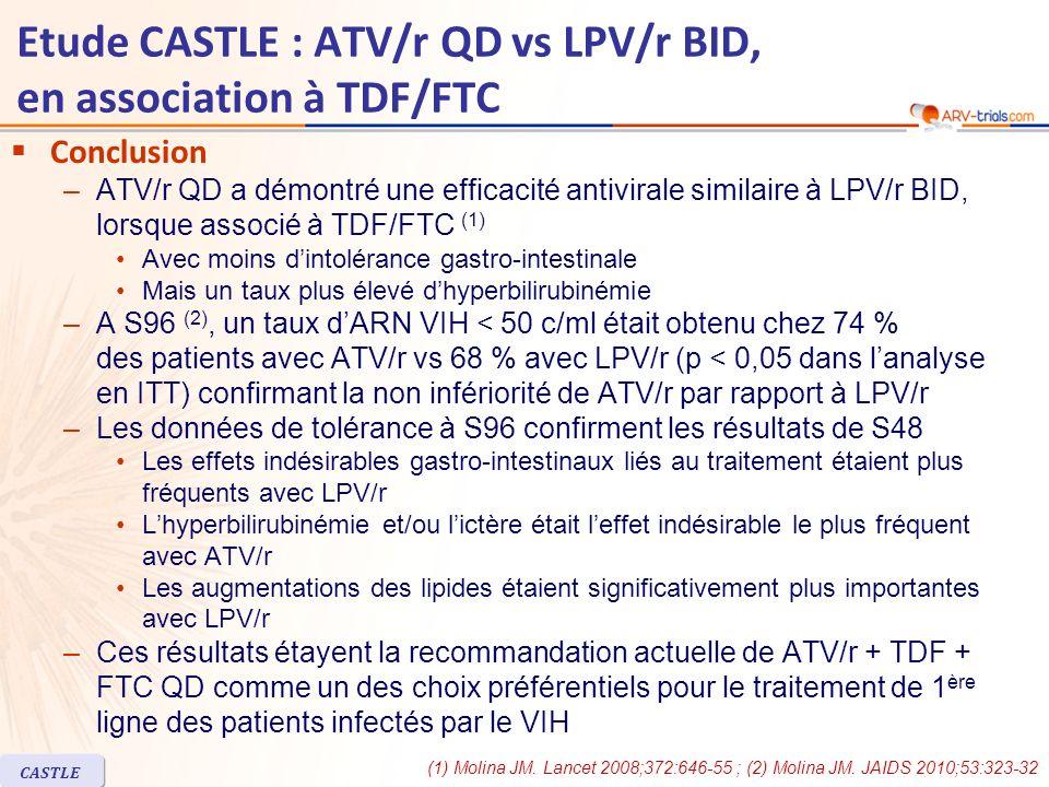 CASTLE Etude CASTLE : ATV/r QD vs LPV/r BID, en association à TDF/FTC Conclusion –ATV/r QD a démontré une efficacité antivirale similaire à LPV/r BID,