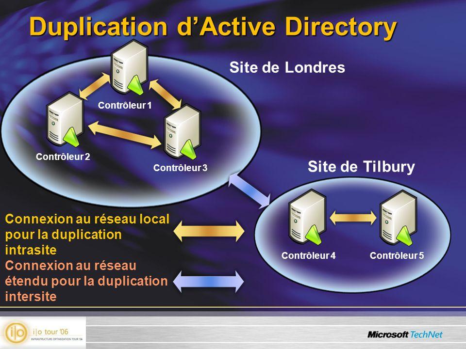 Duplication dActive Directory Site de Londres Site de Tilbury Connexion au réseau étendu pour la duplication intersite Connexion au réseau local pour