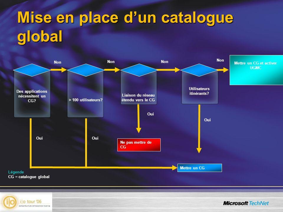 Mise en place dun catalogue global Non Des applications nécessitent un CG? Mettre un CG Mettre un CG et activer UGMC Non > 100 utilisateurs? Oui Liais