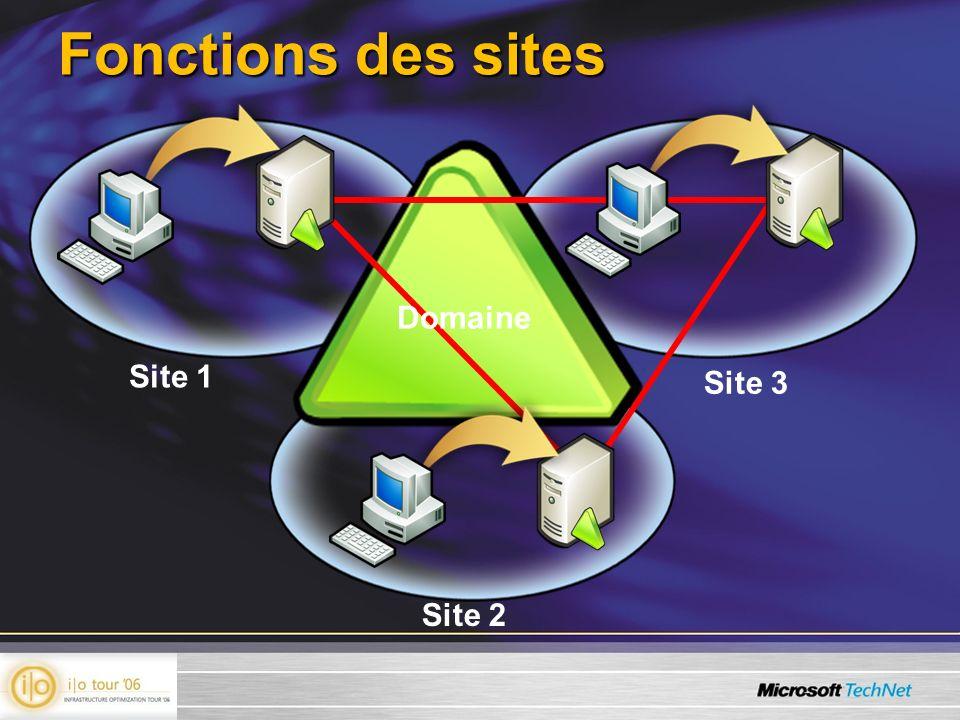 Fonctions des sites Domaine Site 1 Site 2 Site 3