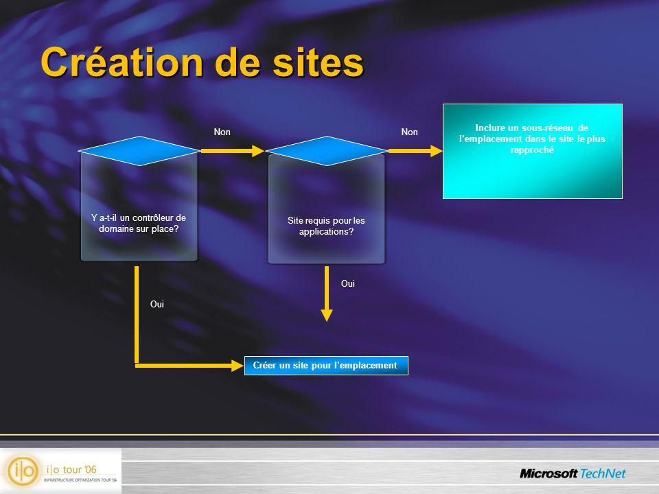 Création de sites Non Y a-t-il un contrôleur de domaine sur place? Inclure un sous-réseau de lemplacement dans le site le plus rapproché Non Oui Site