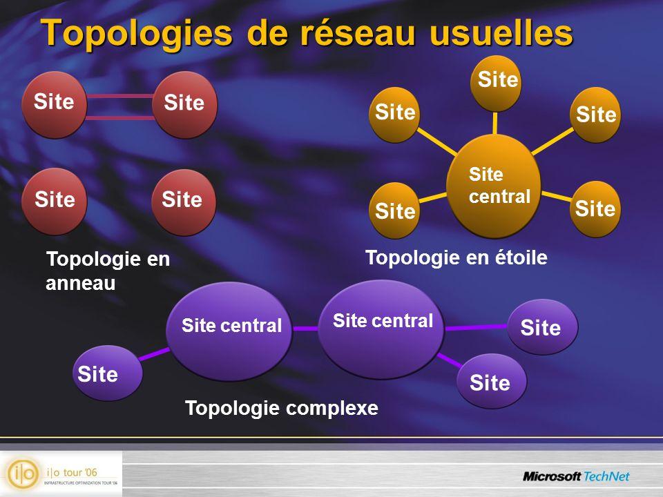 Topologies de réseau usuelles Site Topologie en anneau Topologie en étoile Site Topologie complexe Site Site central