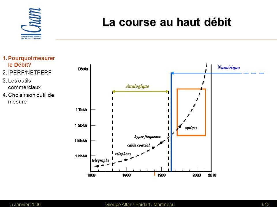 5 Janvier 2006Groupe Attar / Boidart / Martineau24/43 TEST DE QoS avec IPERF (2) 1.Pourquoi mesurer le Débit.