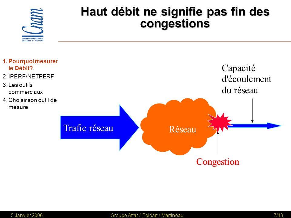 5 Janvier 2006Groupe Attar / Boidart / Martineau8/43 Haut débit ne signifie pas fin des congestions 1.Pourquoi mesurer le Débit.