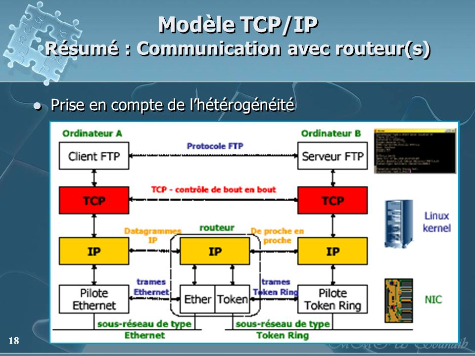 18 Modèle TCP/IP Résumé : Communication avec routeur(s) Prise en compte de lhétérogénéité