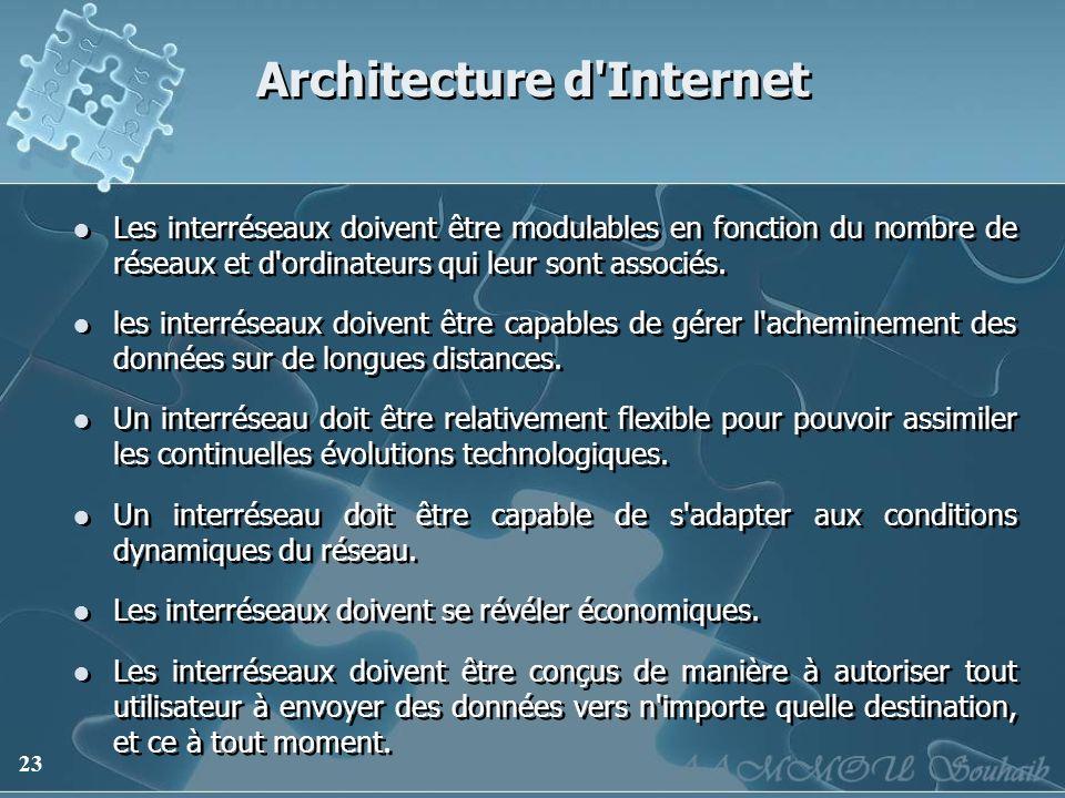 23 Architecture d'Internet Les interréseaux doivent être modulables en fonction du nombre de réseaux et d'ordinateurs qui leur sont associés. les inte