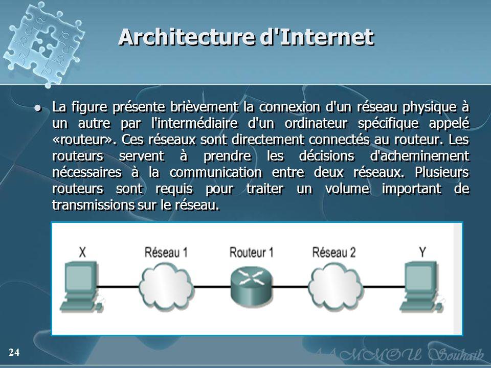 24 Architecture d'Internet La figure présente brièvement la connexion d'un réseau physique à un autre par l'intermédiaire d'un ordinateur spécifique a