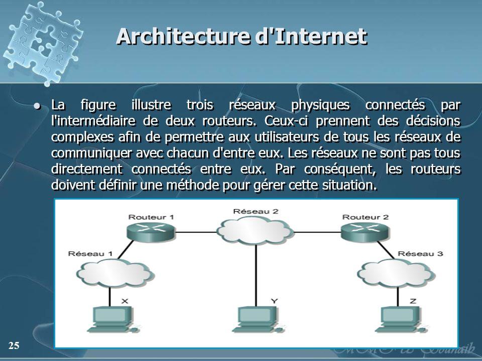 25 Architecture d'Internet La figure illustre trois réseaux physiques connectés par l'intermédiaire de deux routeurs. Ceux-ci prennent des décisions c