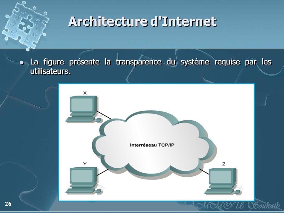 26 Architecture d'Internet La figure présente la transparence du système requise par les utilisateurs.