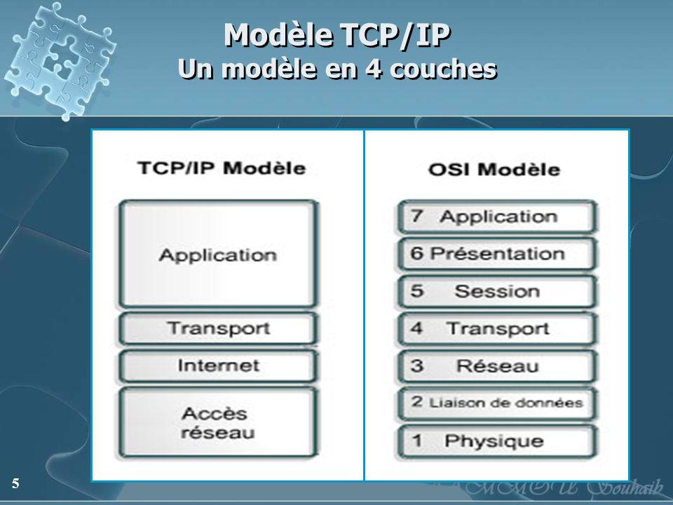 6 Modèle TCP/IP Couche application La couche application gère les protocoles de niveau supérieur, les représentations, le code et le contrôle du dialogue.