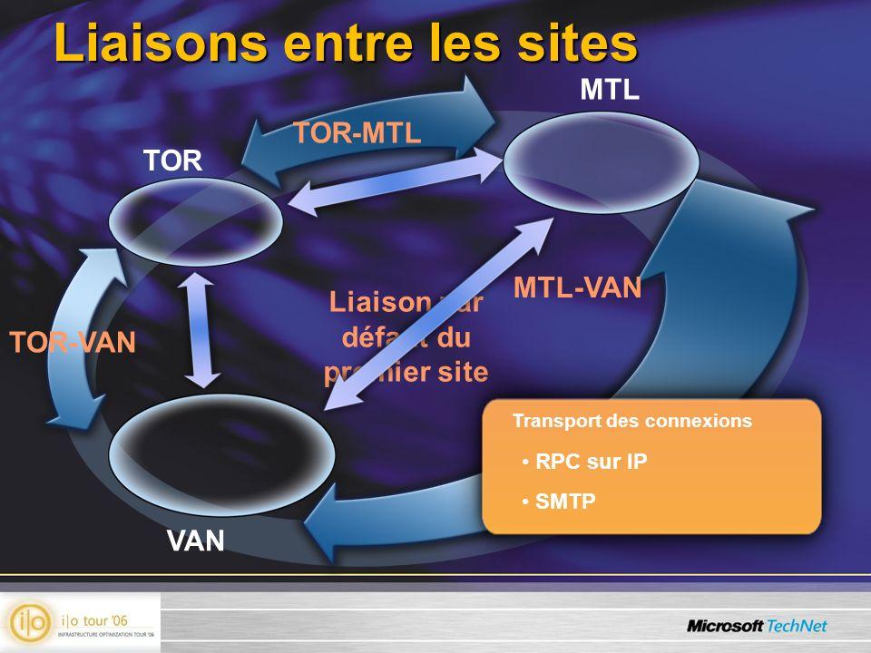 Liaison par défaut du premier site Liaisons entre les sites TOR MTL VAN TOR-MTL TOR-VAN MTL-VAN Transport des connexions RPC sur IP SMTP