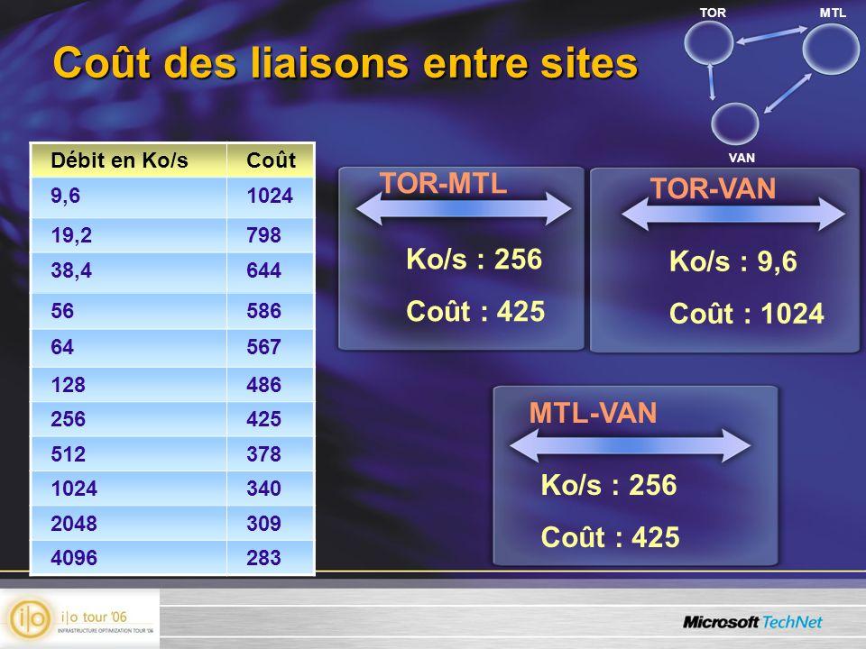 Coût des liaisons entre sites TOR-MTL Débit en Ko/sCoût 9,61024 19,2798 38,4644 56586 64567 128486 256425 512378 1024340 2048309 4096283 TOR-VAN MTL-VAN Ko/s : 256 Coût : 425 Ko/s : 9,6 Coût : 1024 Ko/s : 256 Coût : 425 TORMTL VAN