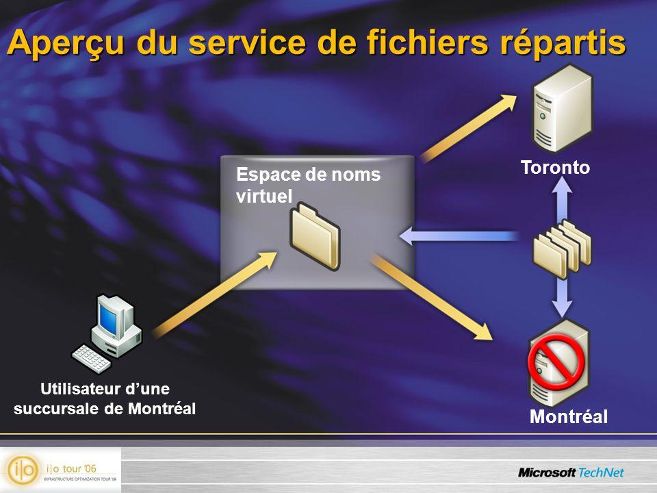 Aperçu du service de fichiers répartis Toronto Montréal Utilisateur dune succursale de Montréal Espace de noms virtuel