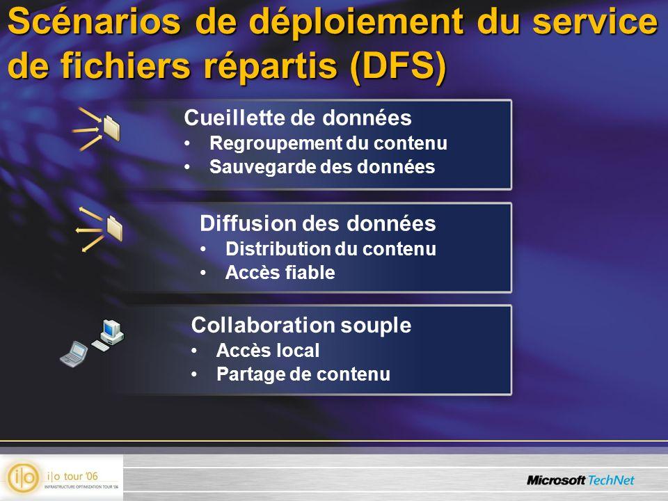 Diffusion des données Distribution du contenu Accès fiable Scénarios de déploiement du service de fichiers répartis (DFS) Cueillette de données Regroupement du contenu Sauvegarde des données Collaboration souple Accès local Partage de contenu