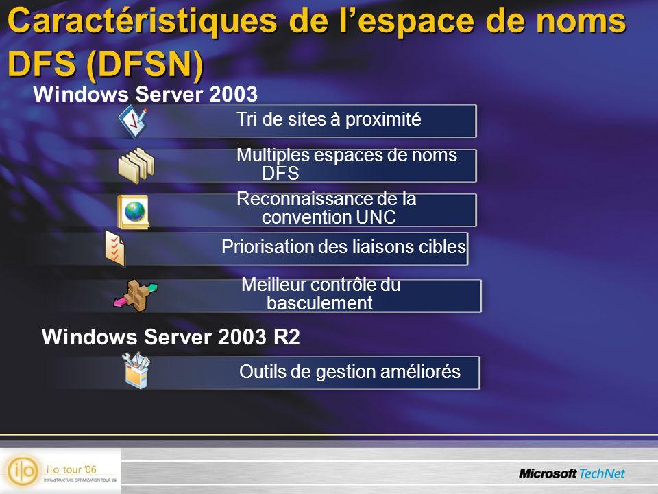 Caractéristiques de lespace de noms DFS (DFSN) Windows Server 2003 Windows Server 2003 R2 Tri de sites à proximité Multiples espaces de noms DFS Reconnaissance de la convention UNC Outils de gestion améliorés Priorisation des liaisons cibles Meilleur contrôle du basculement