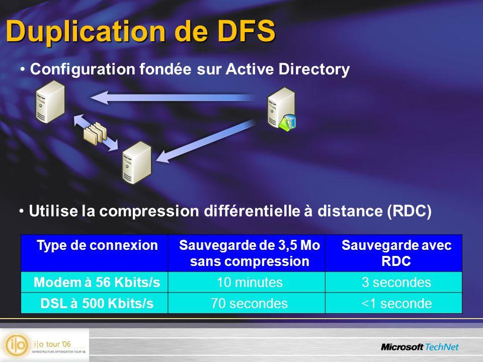 Duplication de DFS Type de connexionSauvegarde de 3,5 Mo sans compression Sauvegarde avec RDC Modem à 56 Kbits/s10 minutes3 secondes DSL à 500 Kbits/s70 secondes<1 seconde Utilise la compression différentielle à distance (RDC) Configuration fondée sur Active Directory